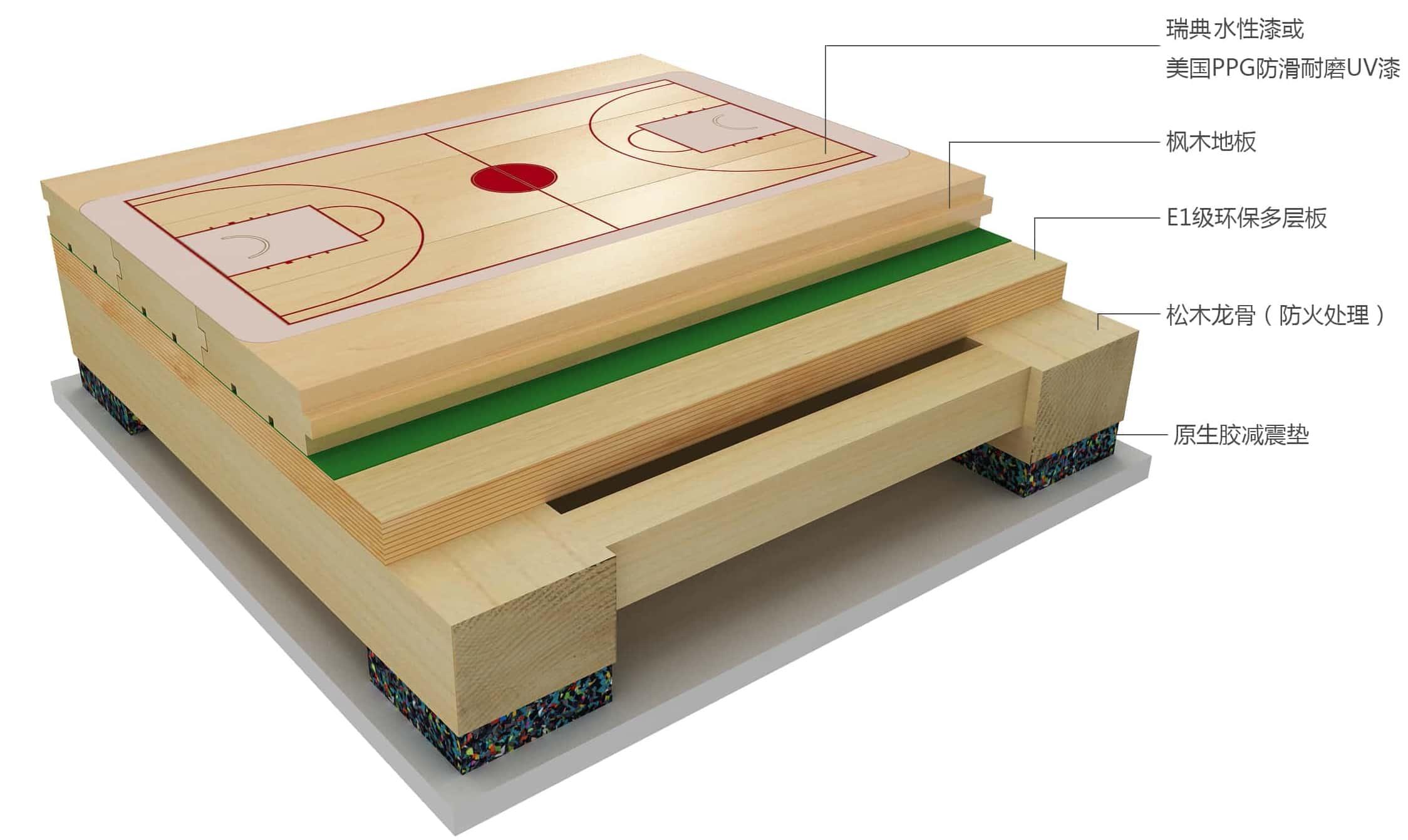 篮球木地板zhu辅龙骨结构