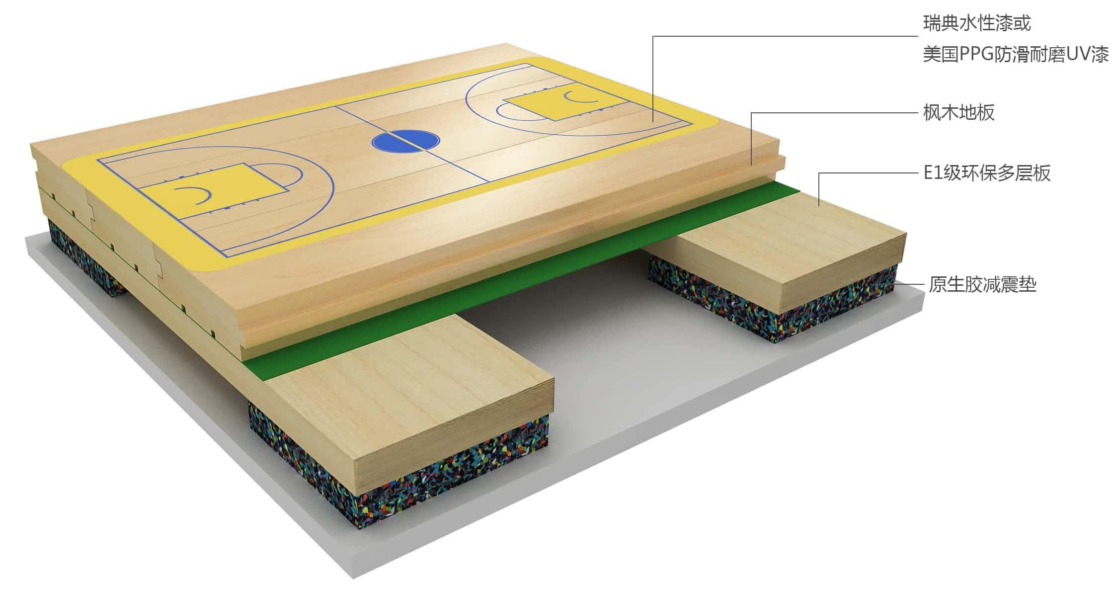 篮球木地板板式龙骨结构